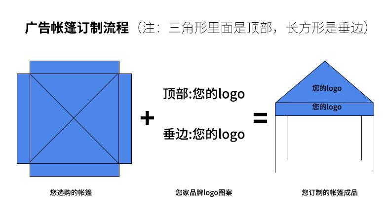 广告帐篷定制流程